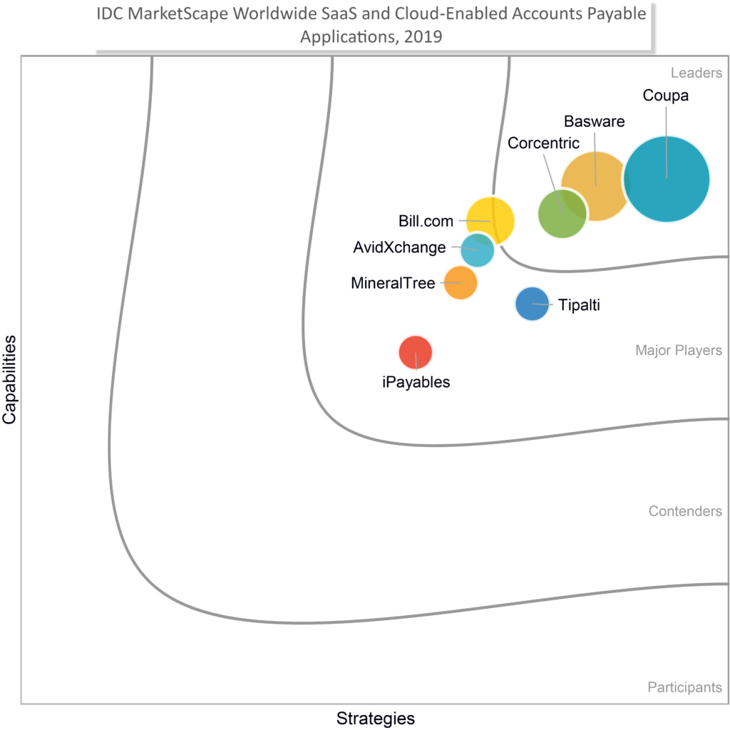 IDC MarketScape Worldwide Saas and Cloud-Enabled Accounts Payable Applications 2019