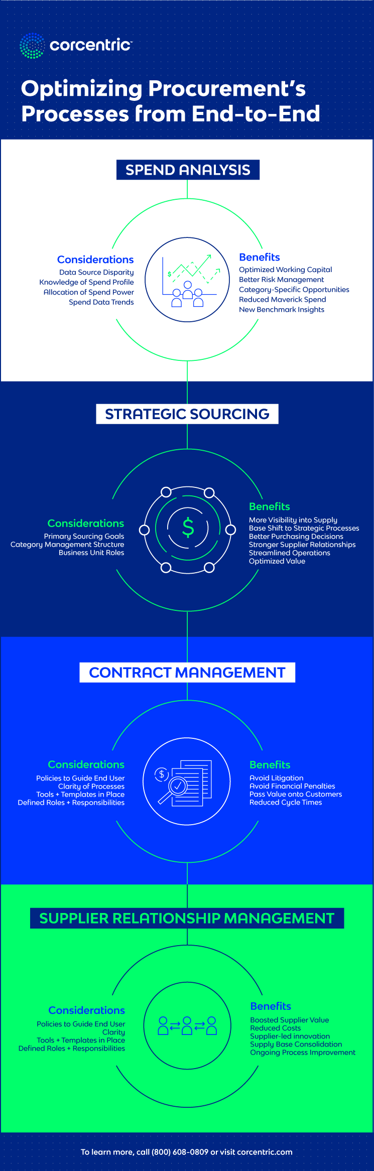 Infographic-Optimizing-Procurements-Processes